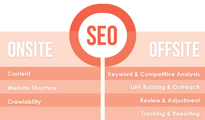 What is SEO? Summary!